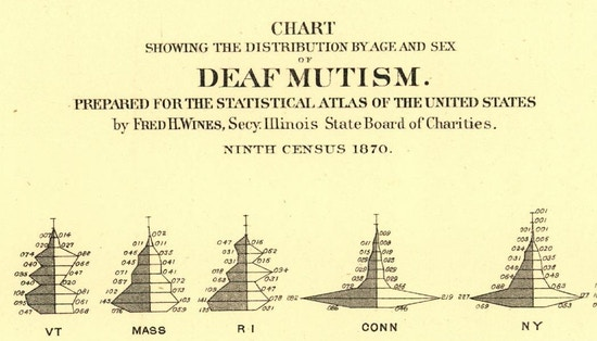 Chart Showing The Distribution By Age And Sex Of Deaf Mutism, Heading