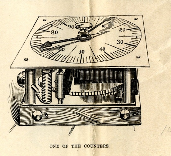 A mechanism for counting, a numbered dial on front.