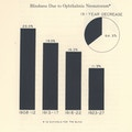 Bar graph showing decline in blindness due to ophthalmia neonatorum in schools for the blind between 1908 and 1927.