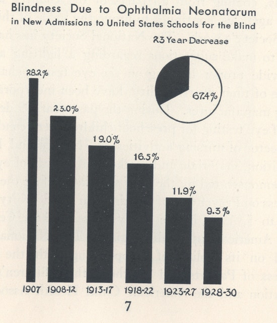 Bar graph showing steady decline in those blinded by ophthalmia neonatorum being admitted into schools for the blind between 1907 and 1930.